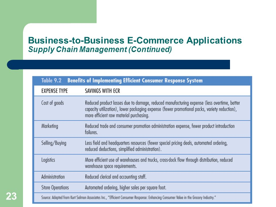 Business-to-Business E-Commerce Applications Supply Chain Management (Continued)