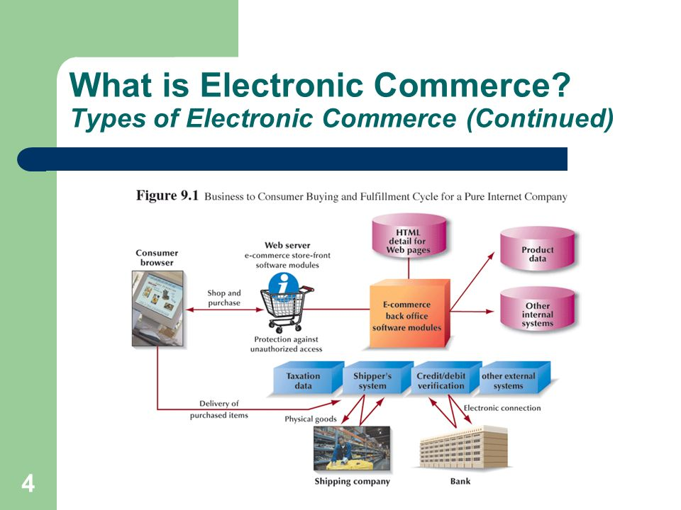 What is Electronic Commerce Types of Electronic Commerce (Continued)