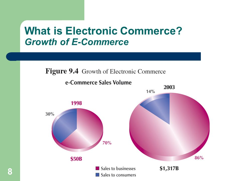 What is Electronic Commerce Growth of E-Commerce