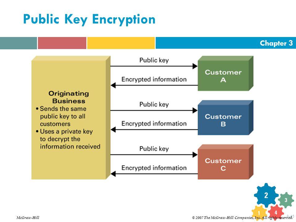Public Key Encryption McGraw-Hill