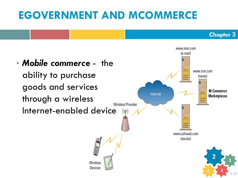 EGOVERNMENT AND MCOMMERCE