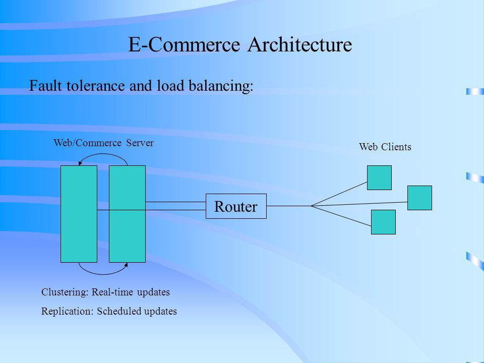 E commerce architecture ppt video online download for E commerce architecture