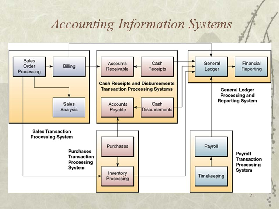 An appraisal of accounting system in