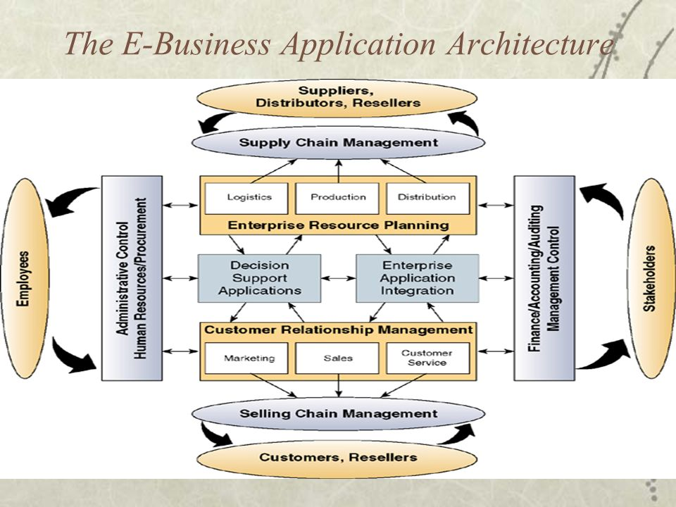 Electronic business systems ppt video online download for E business architecture