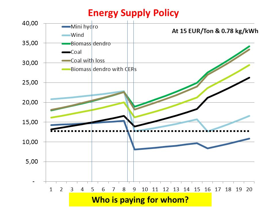 Energy Supply Policy Who is paying for whom