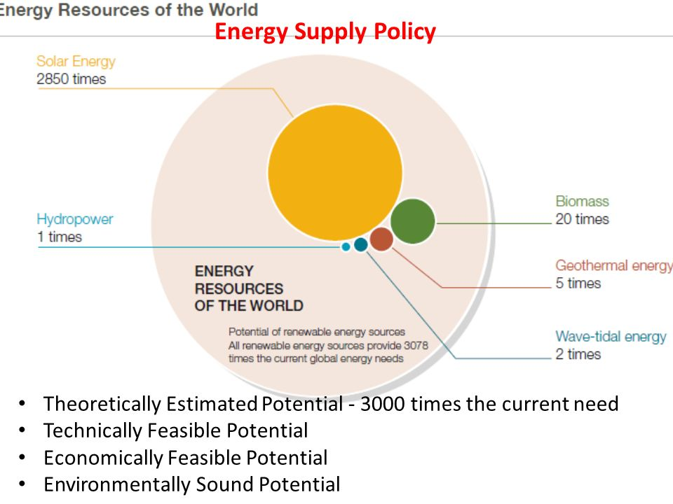 Energy Supply Policy Theoretically Estimated Potential times the current need. Technically Feasible Potential.