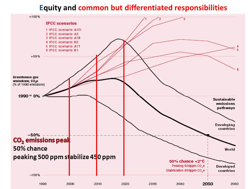 Equity and common but differentiated responsibilities