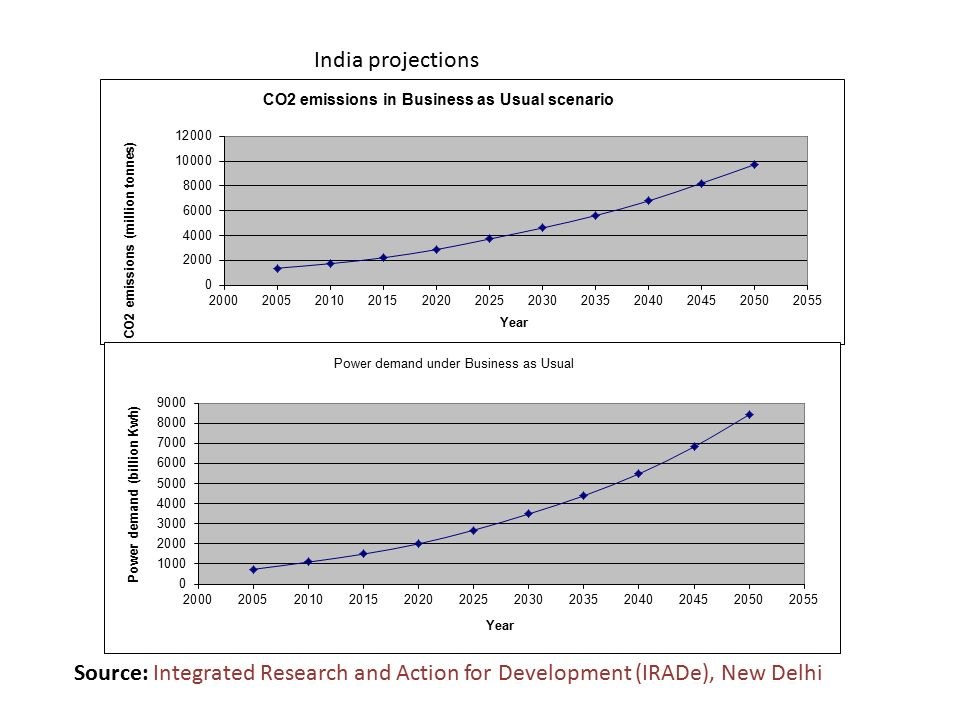 India projections Source: Integrated Research and Action for Development (IRADe), New Delhi