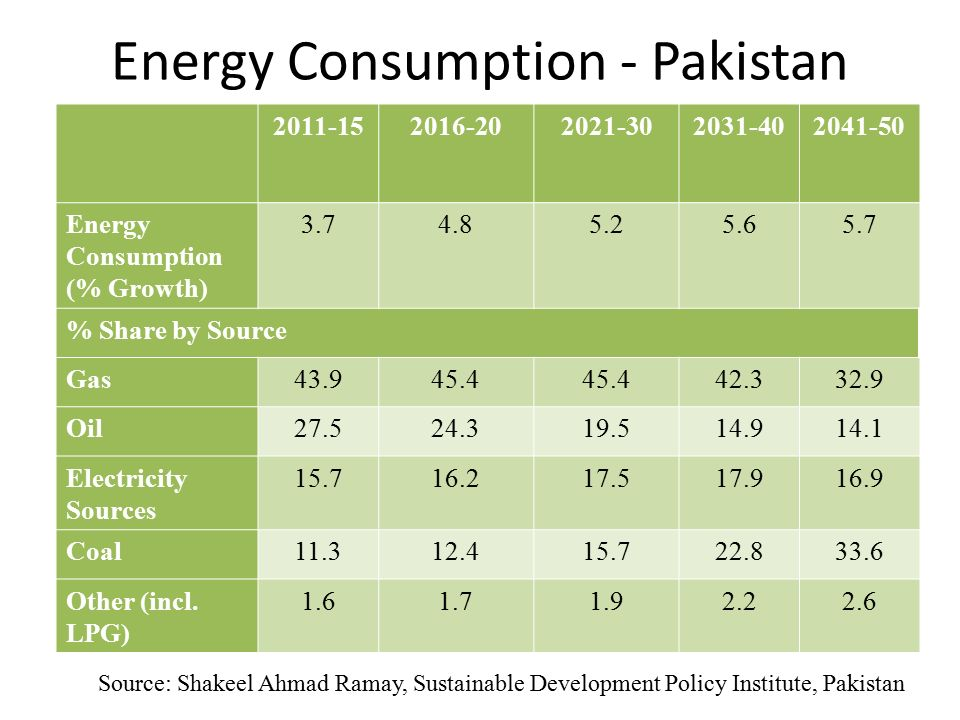 Energy Consumption - Pakistan
