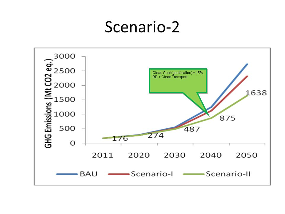 Scenario-2 Clean Coal (gasification) + 15% RE + Clean Transport