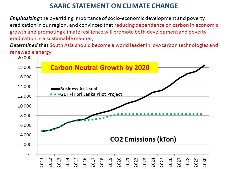 Carbon Neutral Growth by 2020