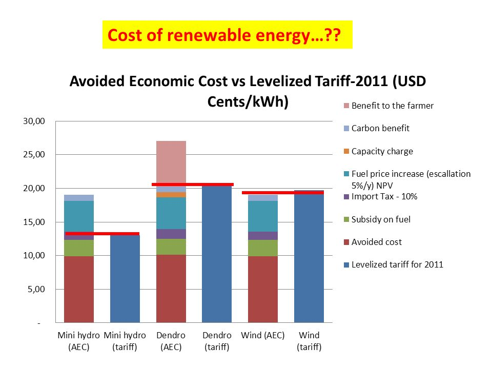 Cost of renewable energy…