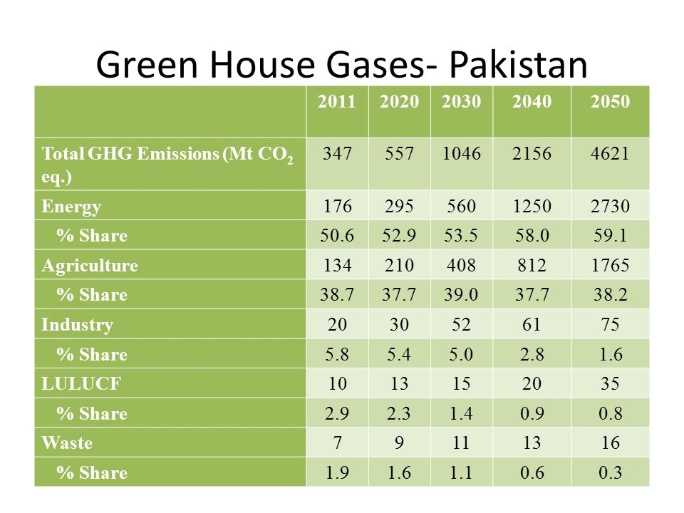 Green House Gases- Pakistan