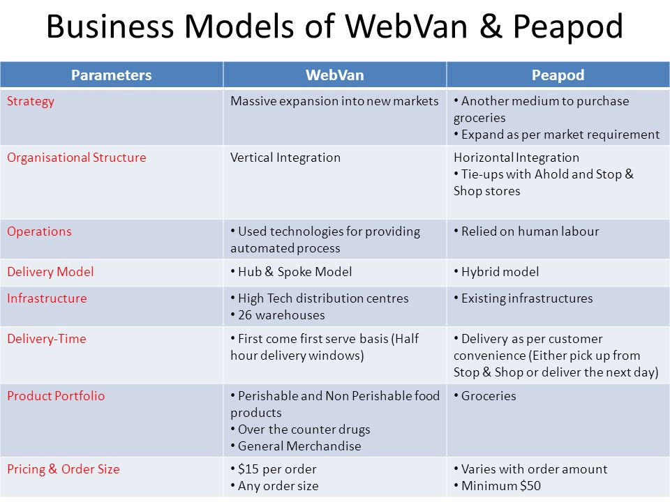 business processes and strategy for webvan Utdallasedu/~metin 1 supply chain management introduction outline what is supply chain management significance of supply chain management push vs pull processes.
