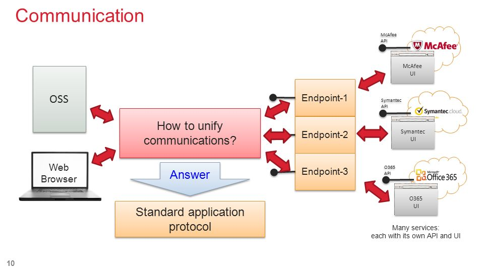 how to answer question in a application