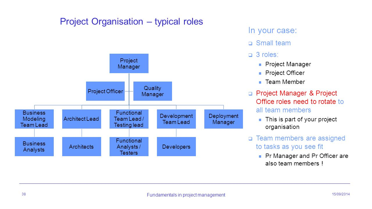 Integrated software project fundamentals in project - Role of office manager in an organization ...