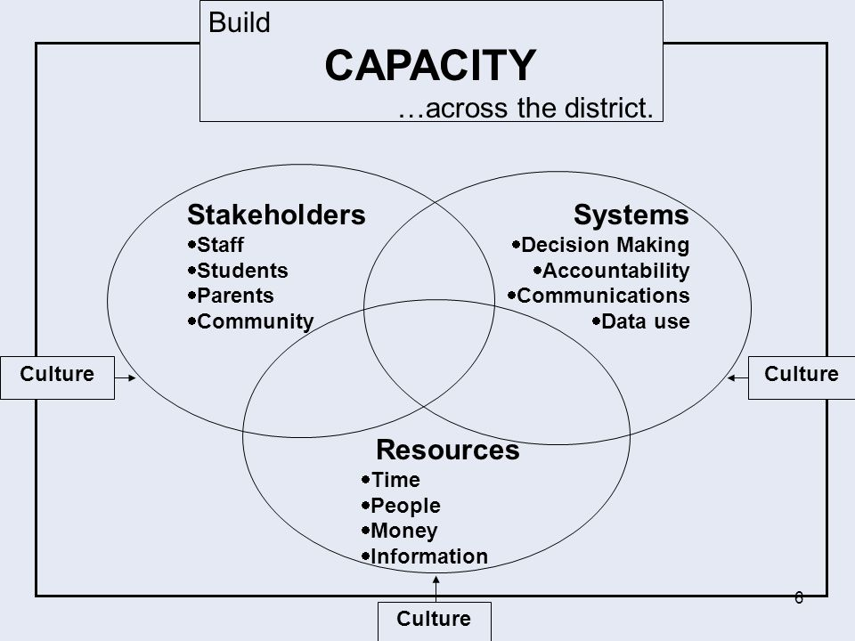 CAPACITY Build Stakeholders Systems Resources …across the district.