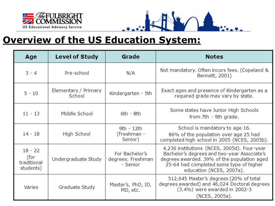 an overview of the united states education system The 1960s education: overview a revolution in education took place in the united states during the 1960s the federal government became increasingly education-oriented presidents john f kennedy and lyndon johnson lobbied congress for increased federal aid to education, leading to the creation of new programs their efforts displeased conservative politicians and community leaders.