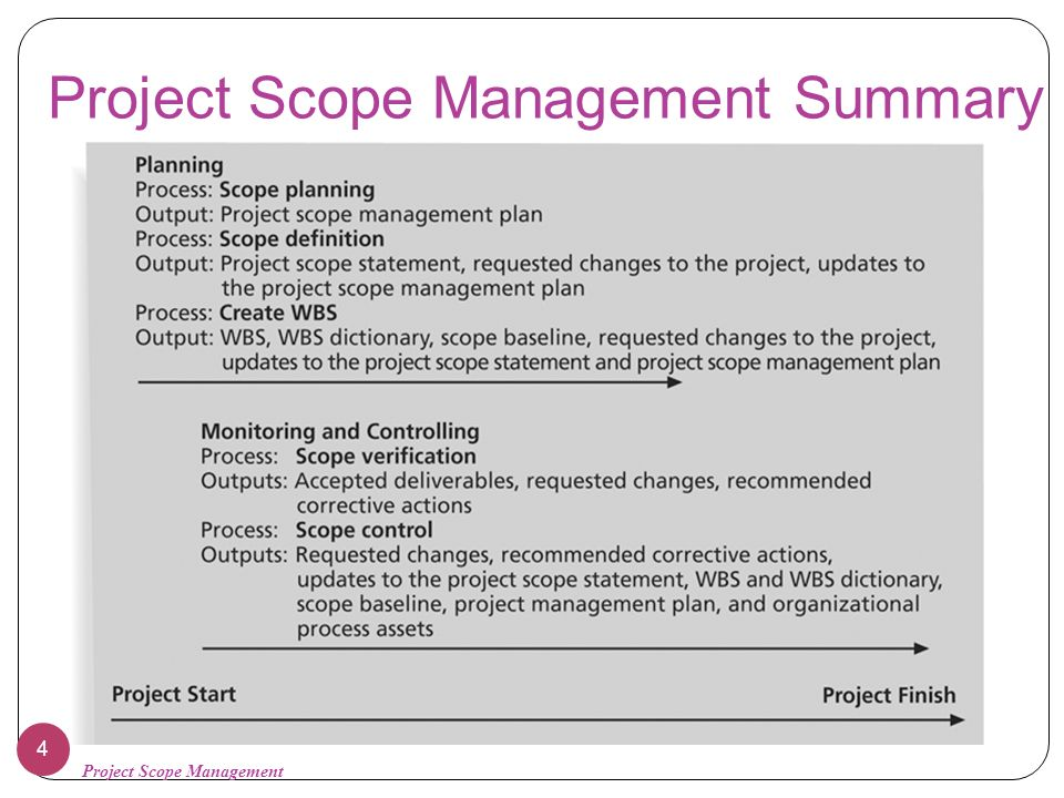 how to write a project scope management plan