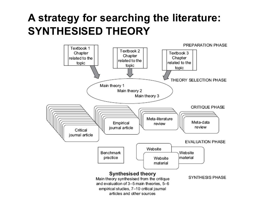 a journal critique on the synthesis Synthesis, on the other hand, resolves a conflict set between an antithesis and a thesis by settling what truths they have in common in the end, the synthesis aims to make a new proposal or proposition.
