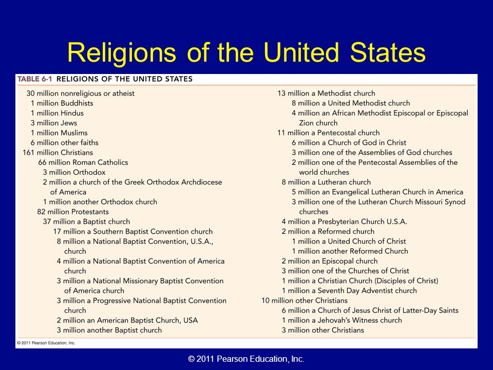 Limitation of religions in the united