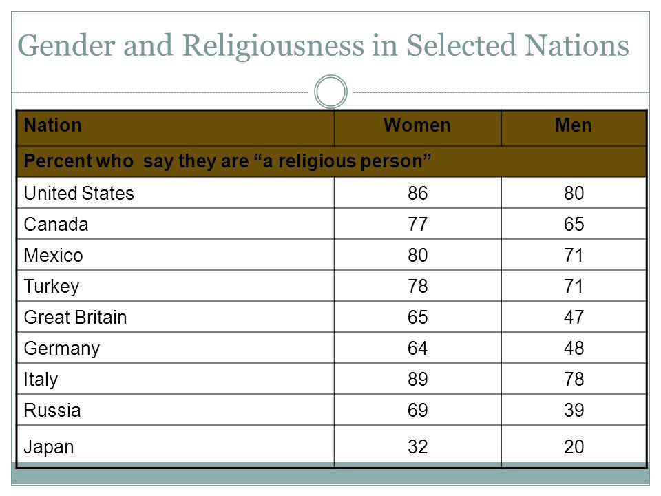 Gender and Religiousness in Selected Nations