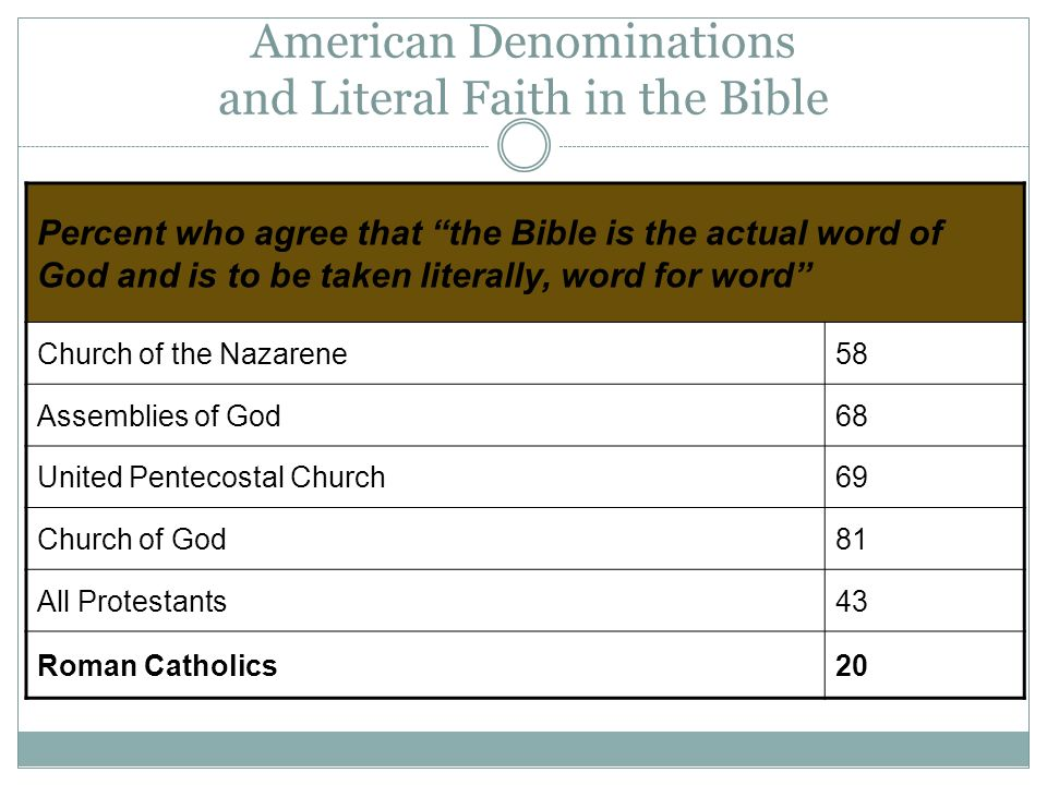 American Denominations and Literal Faith in the Bible