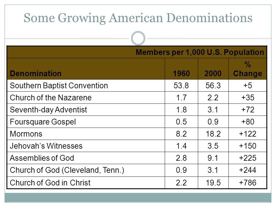 Some Growing American Denominations