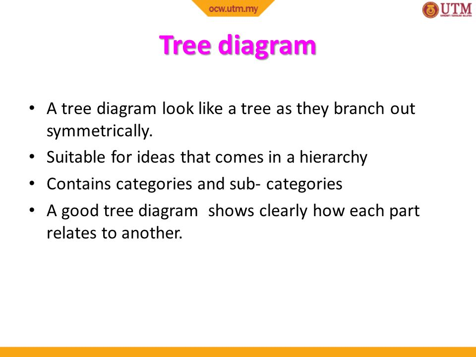 Academic english skills ulab ppt video online download 17 tree diagram ccuart Images