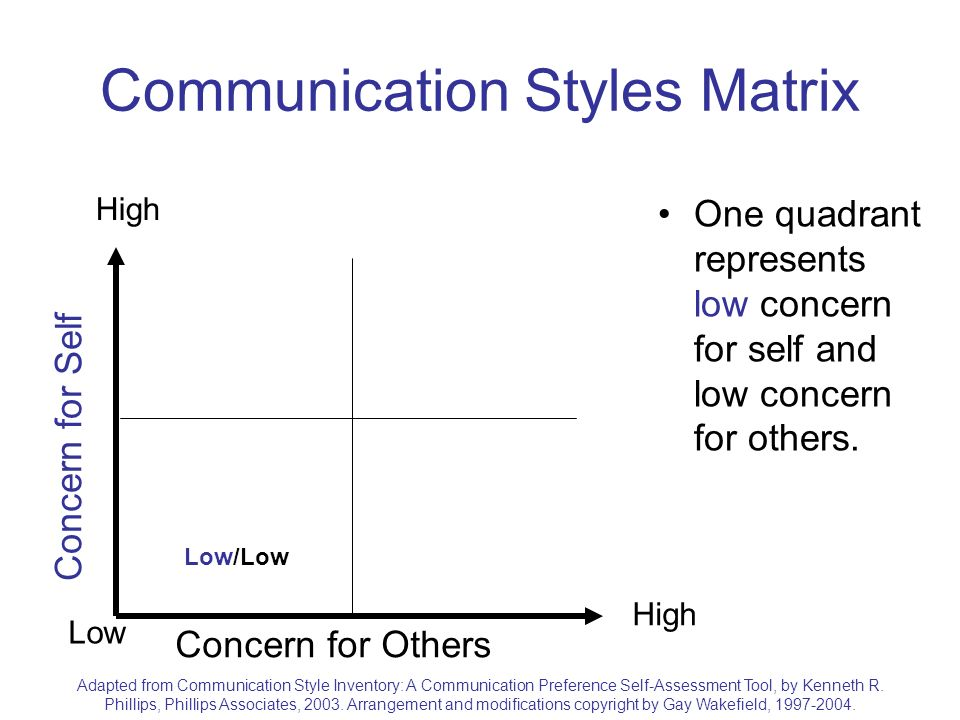 communication styles analysis of a Four styles of communication each person has a unique personality and communication style which plays a very basic role in their personal perspective, and all personalities are combinations of four basic personality types.