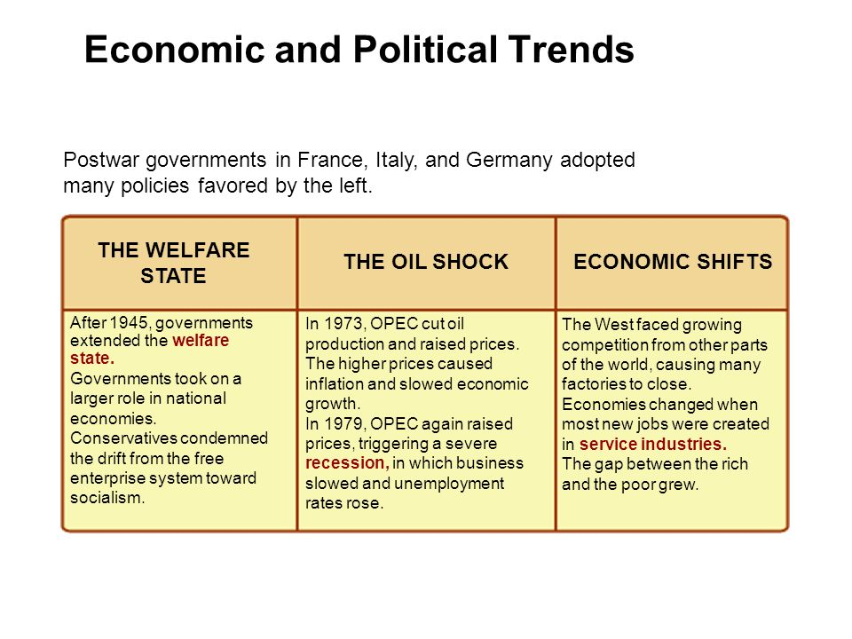 Economic and Political Trends