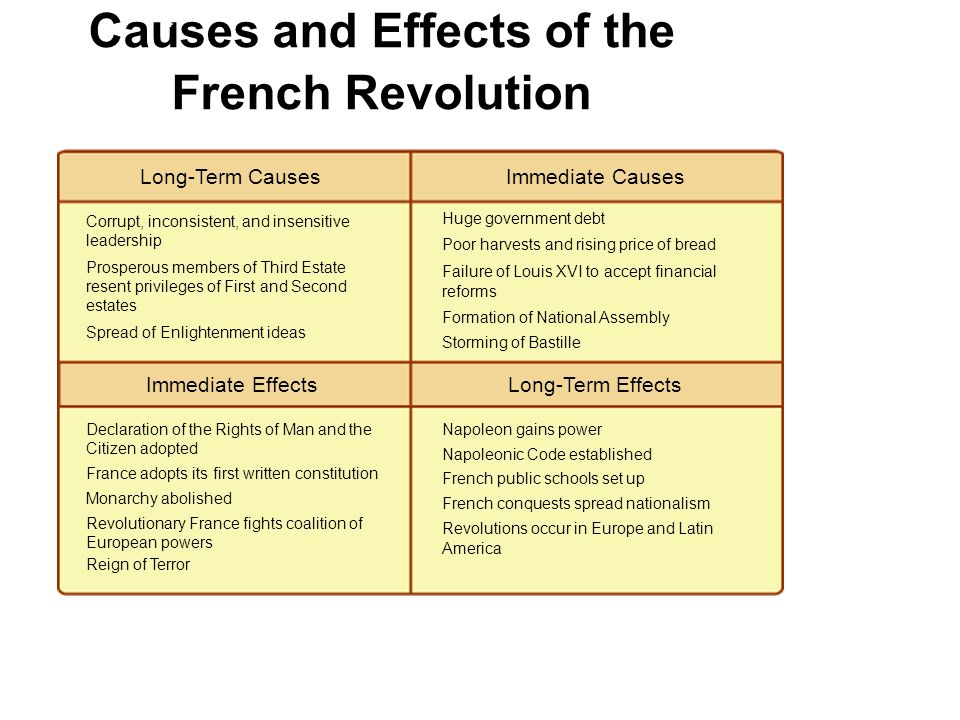 The Four Social Revolutions And Its Consequences On People