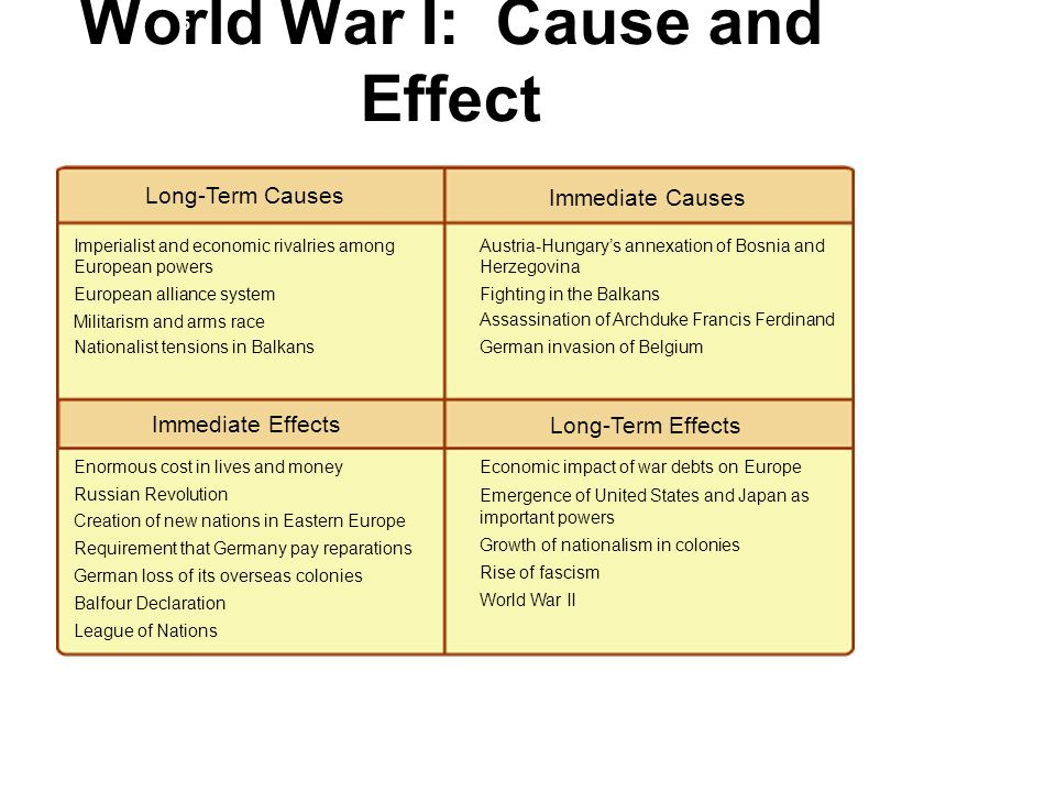 a history and the consequences of world war one World war one had a devastating impact on germany throughout world war one, the people of germany had been led to believe by their government that they.