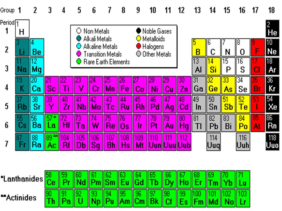 Periodic Table periodic table jpg : Elements and the Periodic Table - ppt video online download