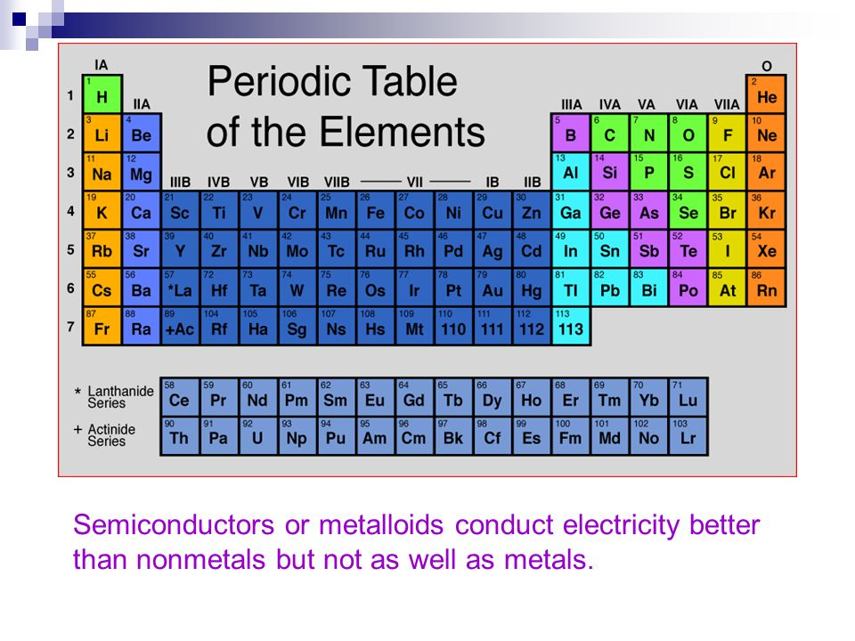 Semiconductors or metalloids conduct electricity better