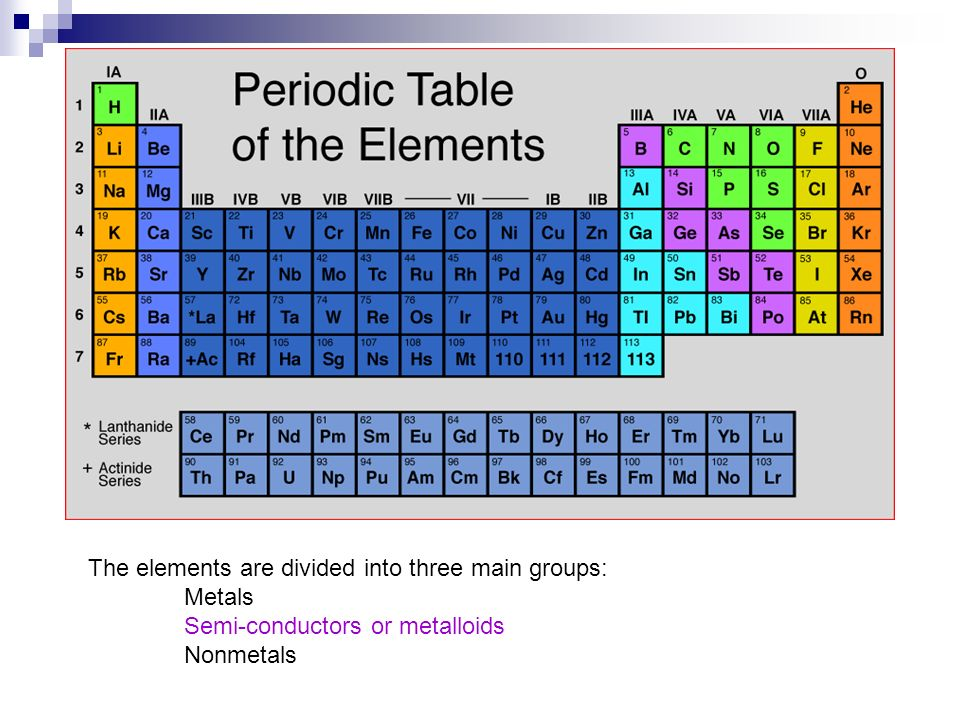 The elements are divided into three main groups: