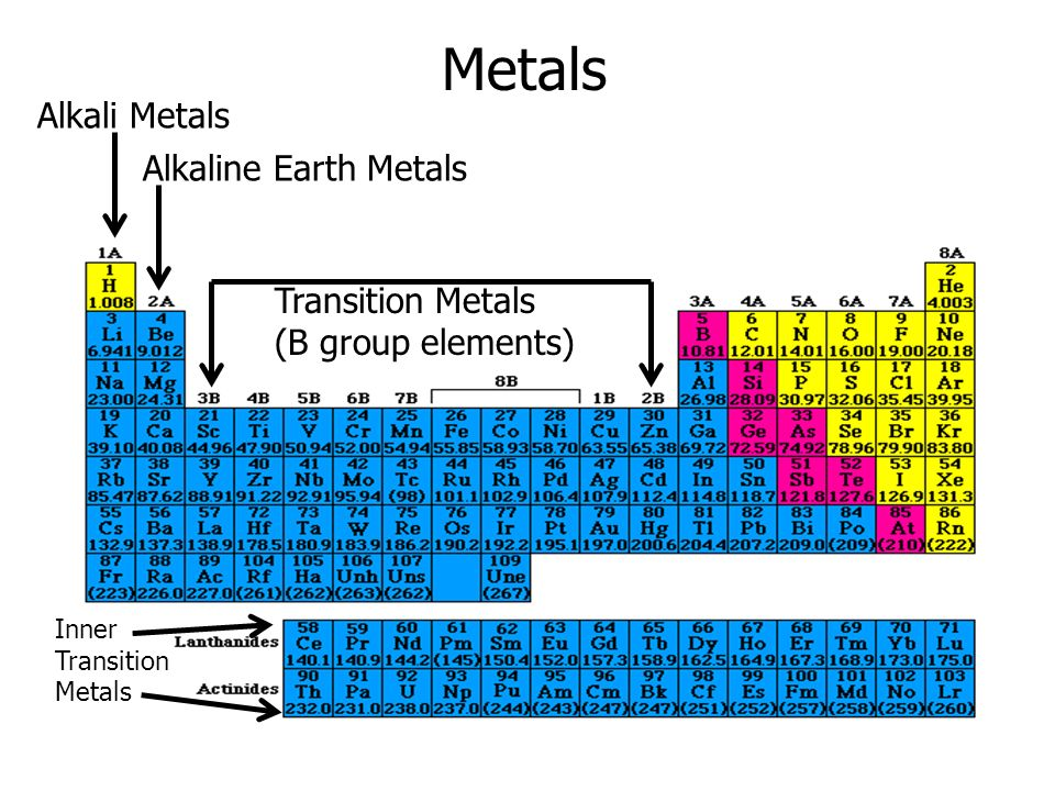 Metals Alkali Metals Alkaline Earth Metals Transition Metals