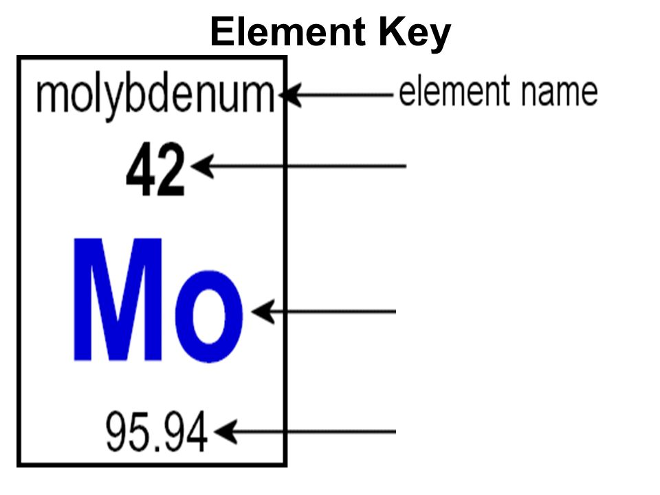 Topic chemistry aim explain how elements are classified in the periodic table of elements 5 element key urtaz Image collections