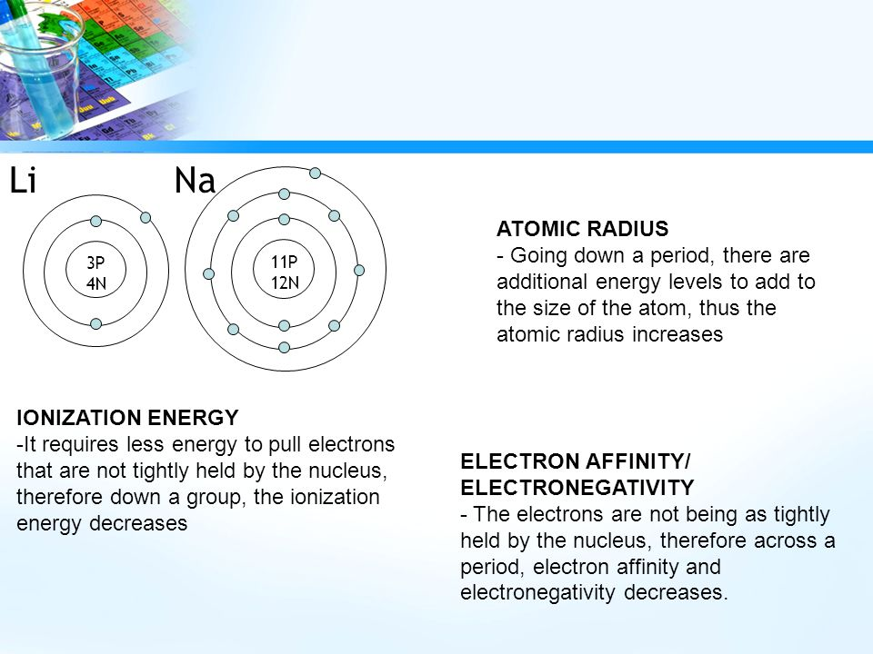 Periodic table periodic table with atomic radius electronegativity going with the trends periodic trends ppt video online download periodic table periodic table with atomic radius electronegativity ionization energy pdf urtaz Gallery