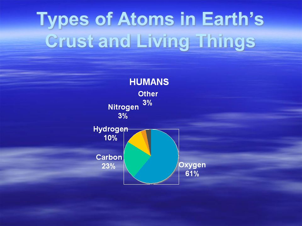 Types of Atoms in Earth's Crust and Living Things