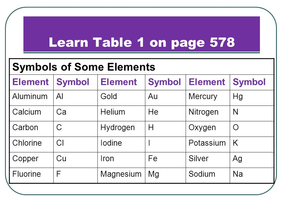 Chapter 19 properties of atoms the periodic table ppt video learn table 1 on page 578 symbols of some elements element symbol urtaz Gallery