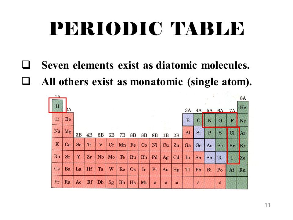 Periodic Table diatomic atoms in the periodic table : Dmitri Mendeleev order elements by atomic mass - ppt video online ...