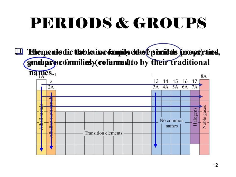 Dmitri mendeleev order elements by atomic mass ppt video online periods groups the periodic table is composed of periods rows and groups or urtaz Choice Image