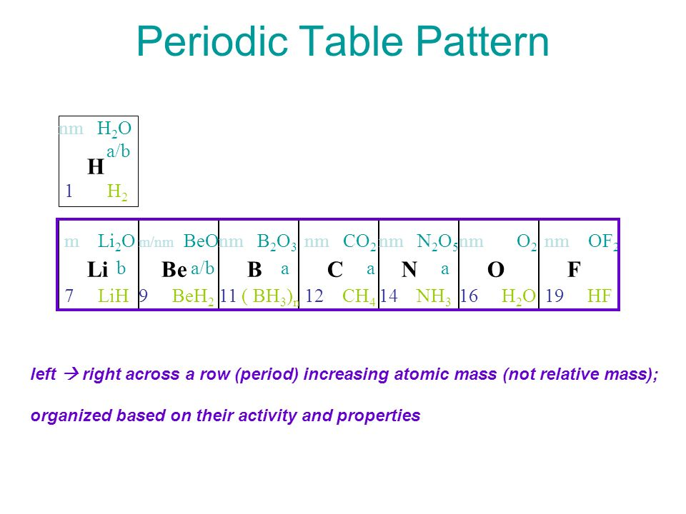 Dmitri mendeleev order elements by atomic mass ppt video online periodic table pattern urtaz Gallery