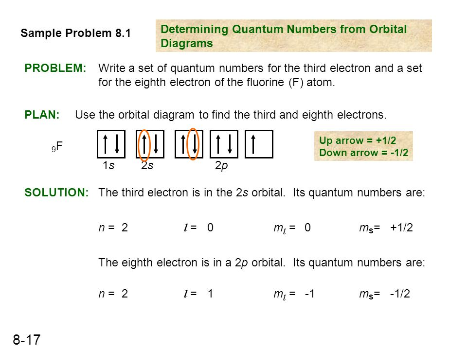 how to find quantum numbers of an element