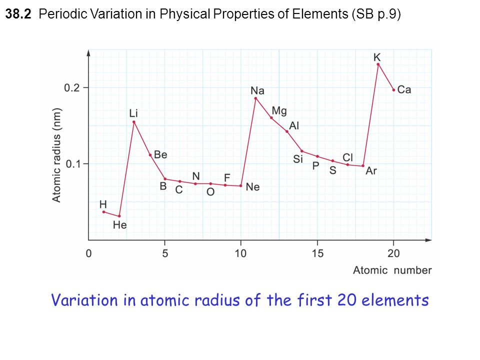 Periodic variation in physical properties of the elements h to ar variation in atomic radius of the first 20 elements urtaz Images