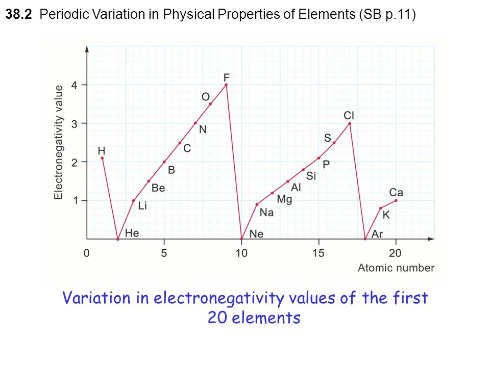 Periodic variation in physical properties of the elements h to ar variation in electronegativity values of the first 20 elements urtaz Choice Image