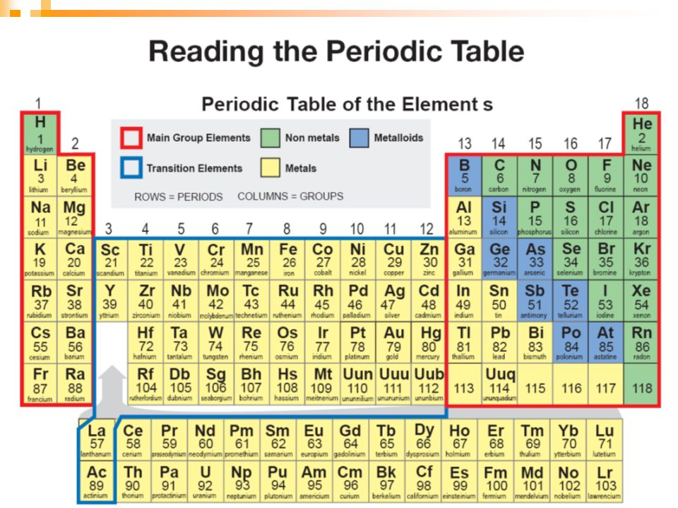 Periodic table uuu element periodic table periodic table of chapter 15 elements the periodic table ppt video online download urtaz Gallery