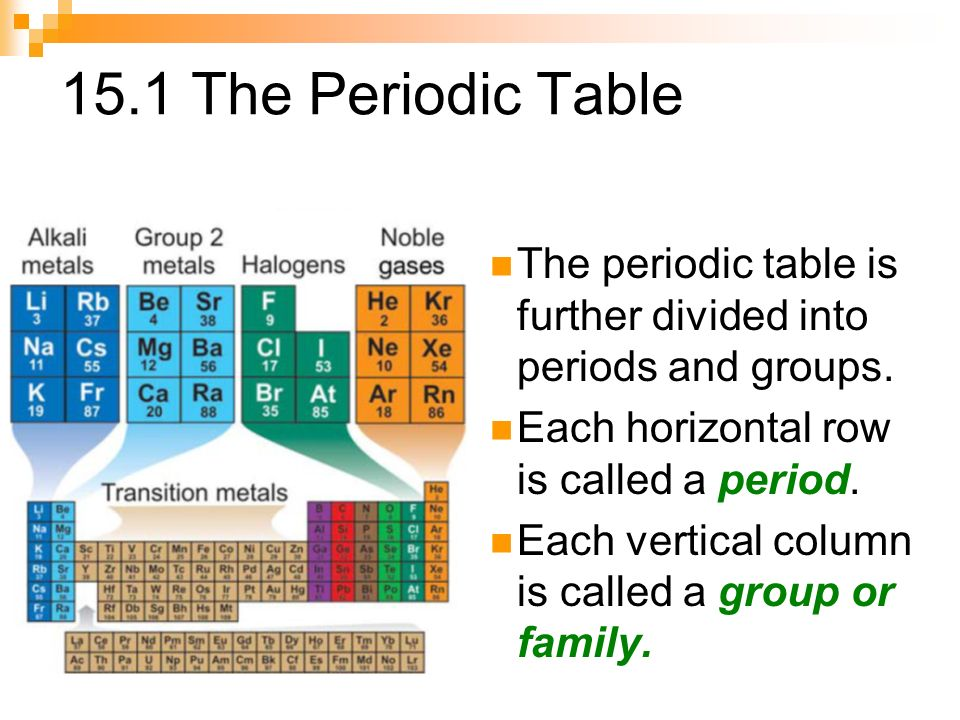 Periodic Table periodic table column 15 : Chapter 15 – Elements & The Periodic Table - ppt video online download