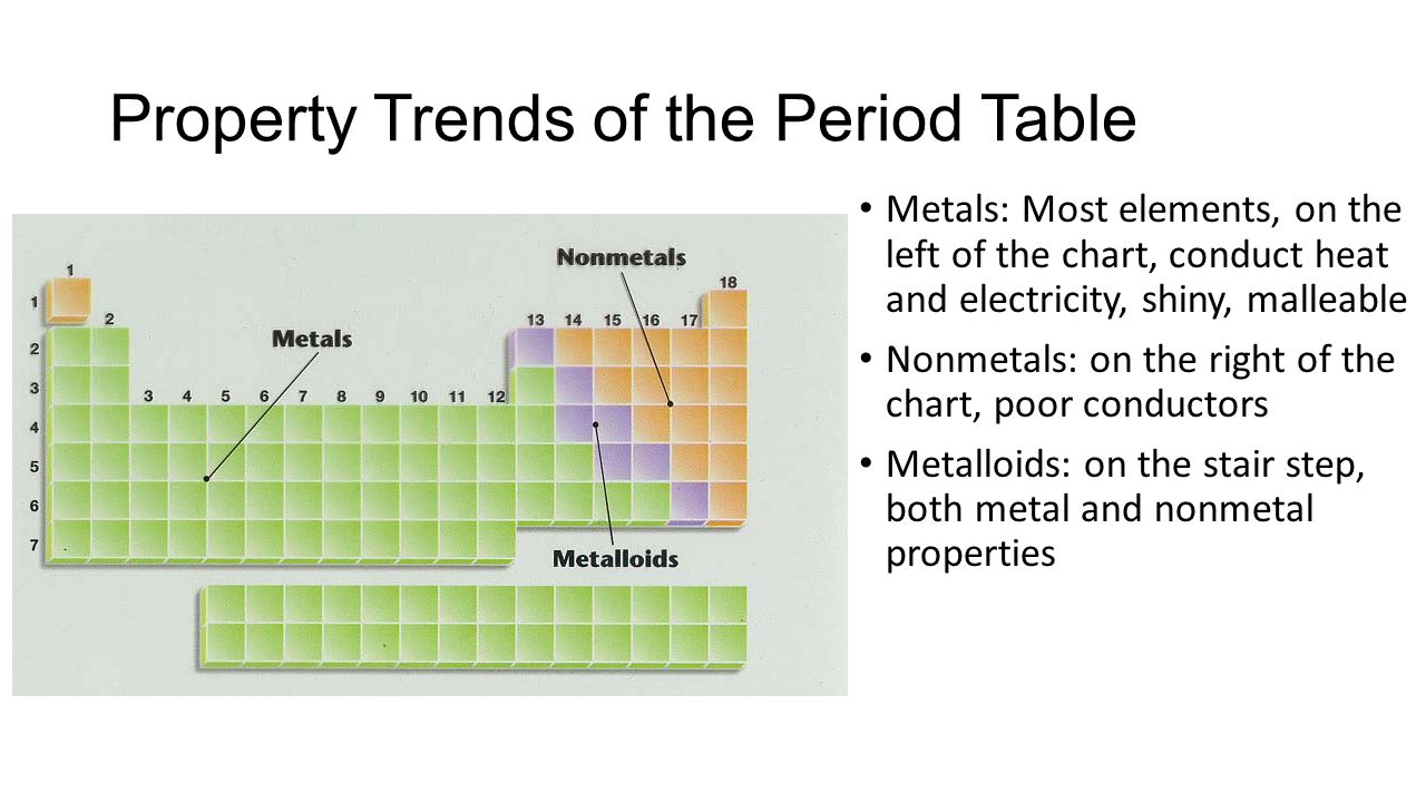 Unit 14 the periodic table ppt download property trends of the period table gamestrikefo Gallery